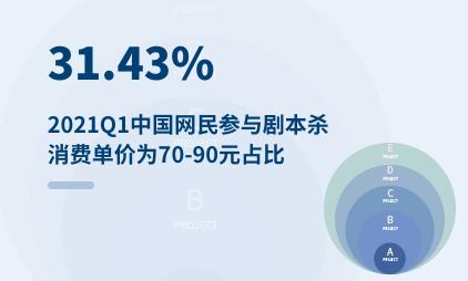 剧本杀行业数据分析:2021Q1中国31.43%网民参与剧本杀的消费单价为70-90元