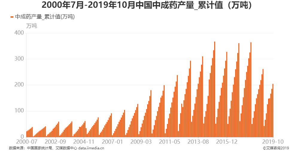 2000年7月-2019年10月全国中成药产量