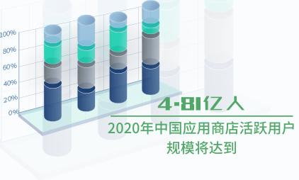 应用商店数据分析:2020年中国应用商店活跃用户规模将达到4.81亿人
