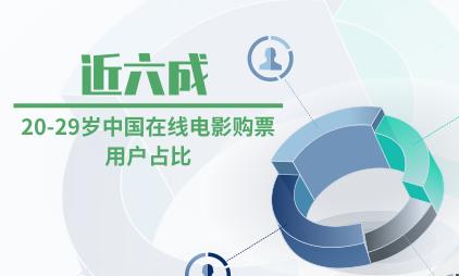 电影行业数据分析:20-29岁中国在线电影购票用户占比近六成