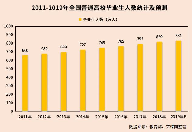 行业情报|大学生求职热门城市期望薪资排名:北京、上海工资最高