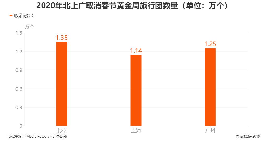 2020年北上广取消春节黄金周旅行团数量