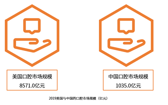 2019中国口腔护理行业现状及发展趋势