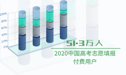 教育行業填報數據分析:2020中國高考志愿填報付費用戶將達到51.3萬人