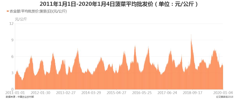 2011年1月1日-2020年1月4日菠菜平均批发价