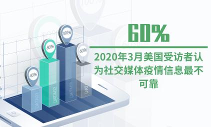 媒体行业数据分析:2020年3月美国60%受访者认为社交媒体疫情信息最不可靠