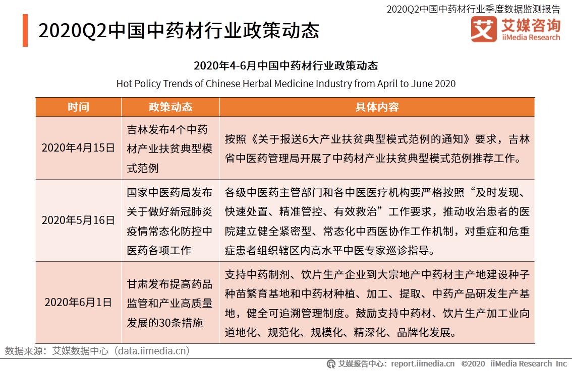 2020Q2中国中药材行业政策动态