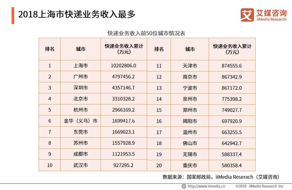 2018上海市快递业务收入最多