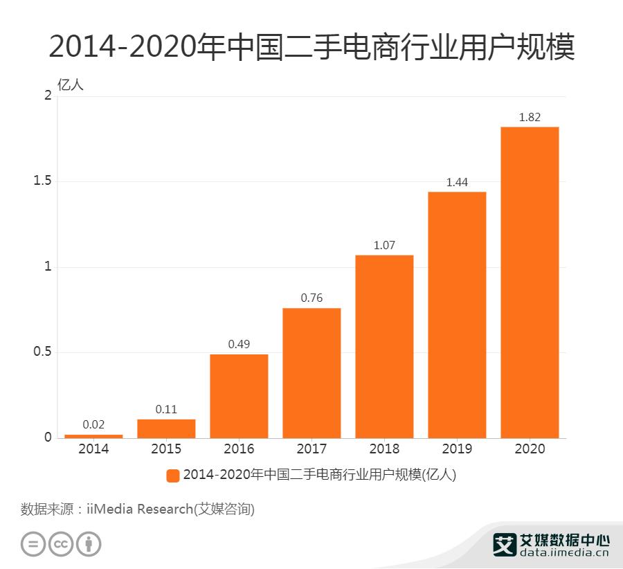 2020年中国二手电商行业用户规模超1.8亿人