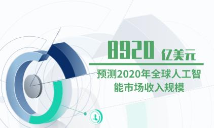 人工智能行业数据分析:预测2020年全球人工智能市场收入规模为8920亿美元