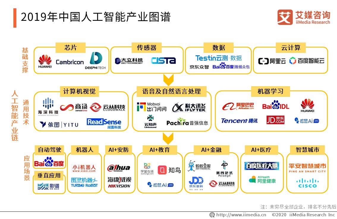 2019年人工智能产业图谱