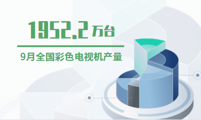 电视行业数据分析:2019年9月全国彩色电视机产量为1952.2万台