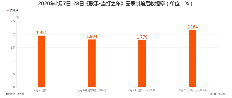 2020年2月7日-28日《歌手·当打之年》云录制前后收视率