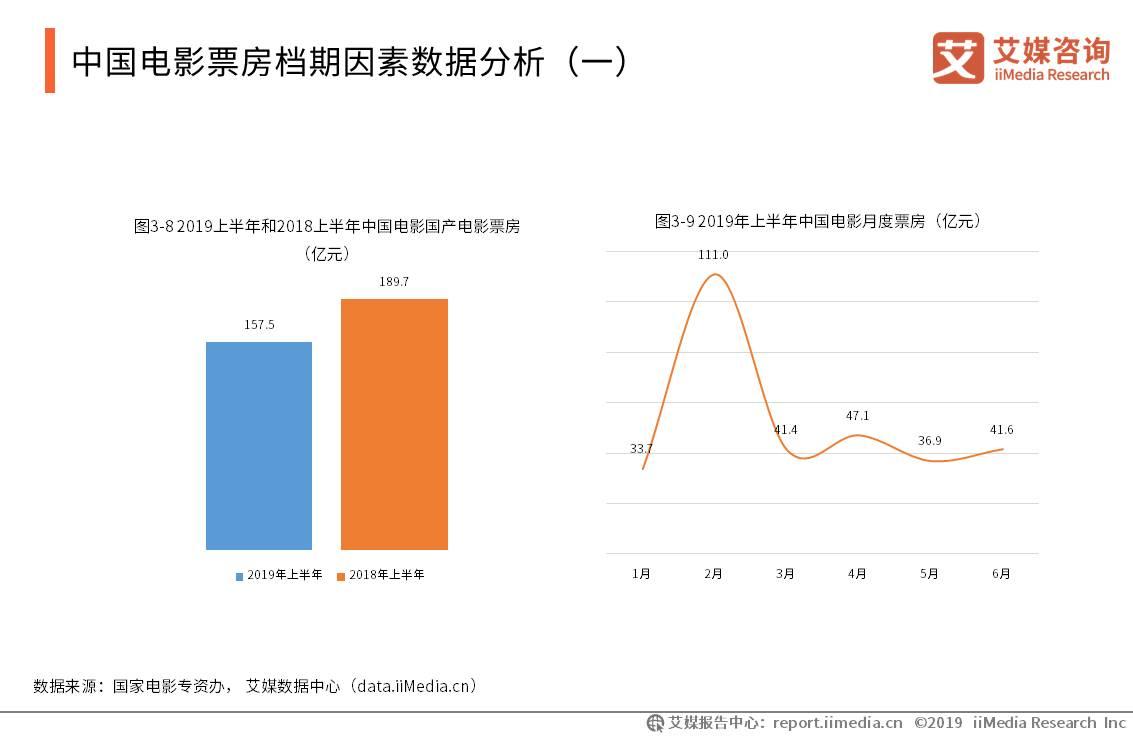 中国电影产业数据分析:2019上半年2月贺岁档是票房收货最高,达111亿元