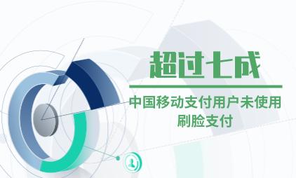 移动支付行业数据分析:超过七成中国移动支付用户未使用刷脸支付
