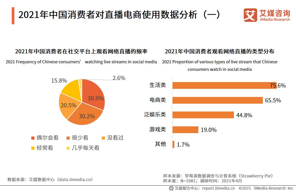 2021年中国消费者对直播电商使用数据分析(一)