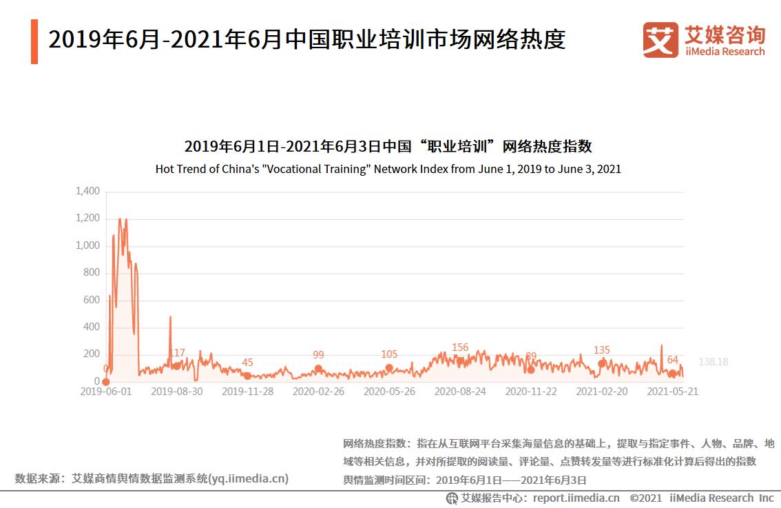 2019年6月-2021年6月中国职业培训市场网络热度