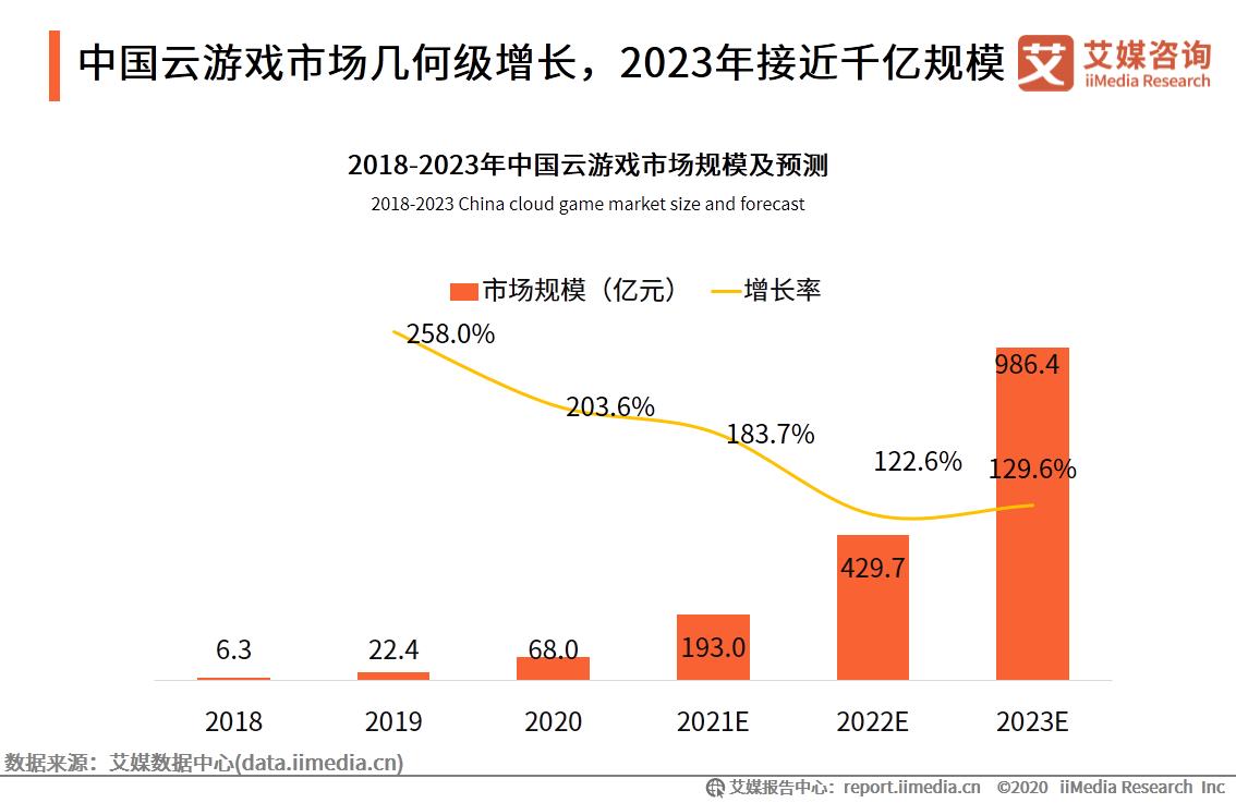 中国云游戏市场几何级增长,2023年接近千亿规模