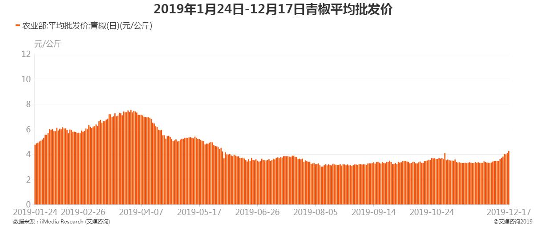 2019年1月24日-12月17日青椒平均批发价