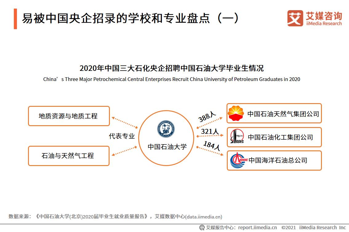 易被中国央企招录的学校和专业盘点(一)