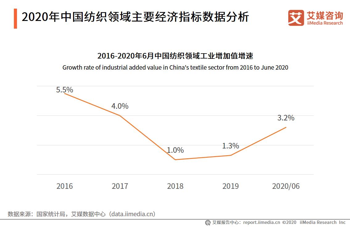 2020年中国纺织领域主要经济指标数据分析