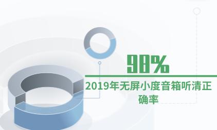 智能音箱行业数据分析:2019年无屏小度音箱听清正确率达98%