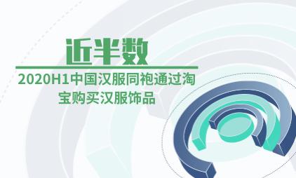 汉服行业数据分析:2020H1中国近半数汉服同袍通过淘宝购买汉服饰品