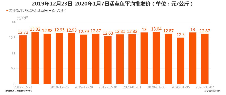 2019年12月23日-2020年1月7日活草鱼平均批发价