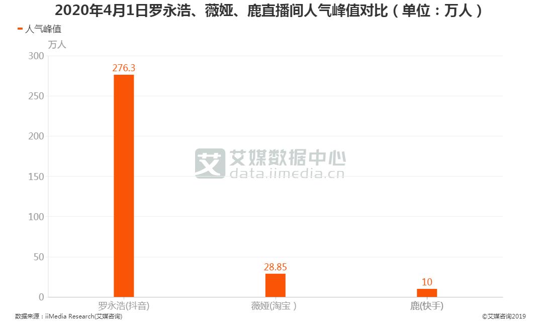 2020年4月1日罗永浩、薇娅、鹿直播间人气峰值对比