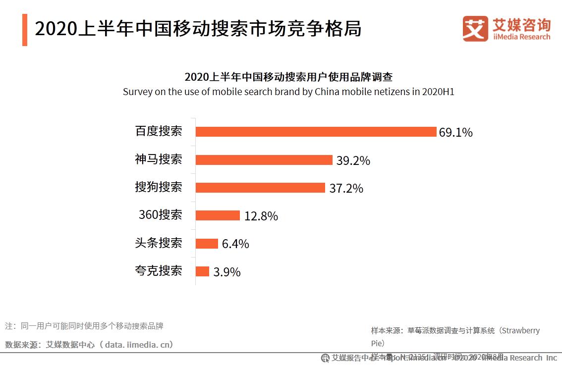 2020上半年中国移动搜索市场竞争格局