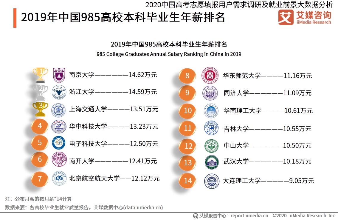 2019年中国985高校本科毕业生年薪排名