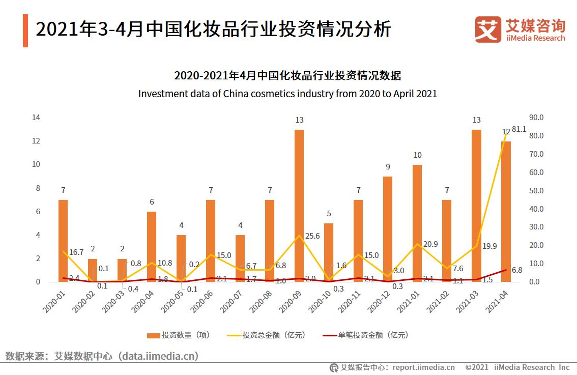 2021年3-4月中国化妆品行业投资情况分析