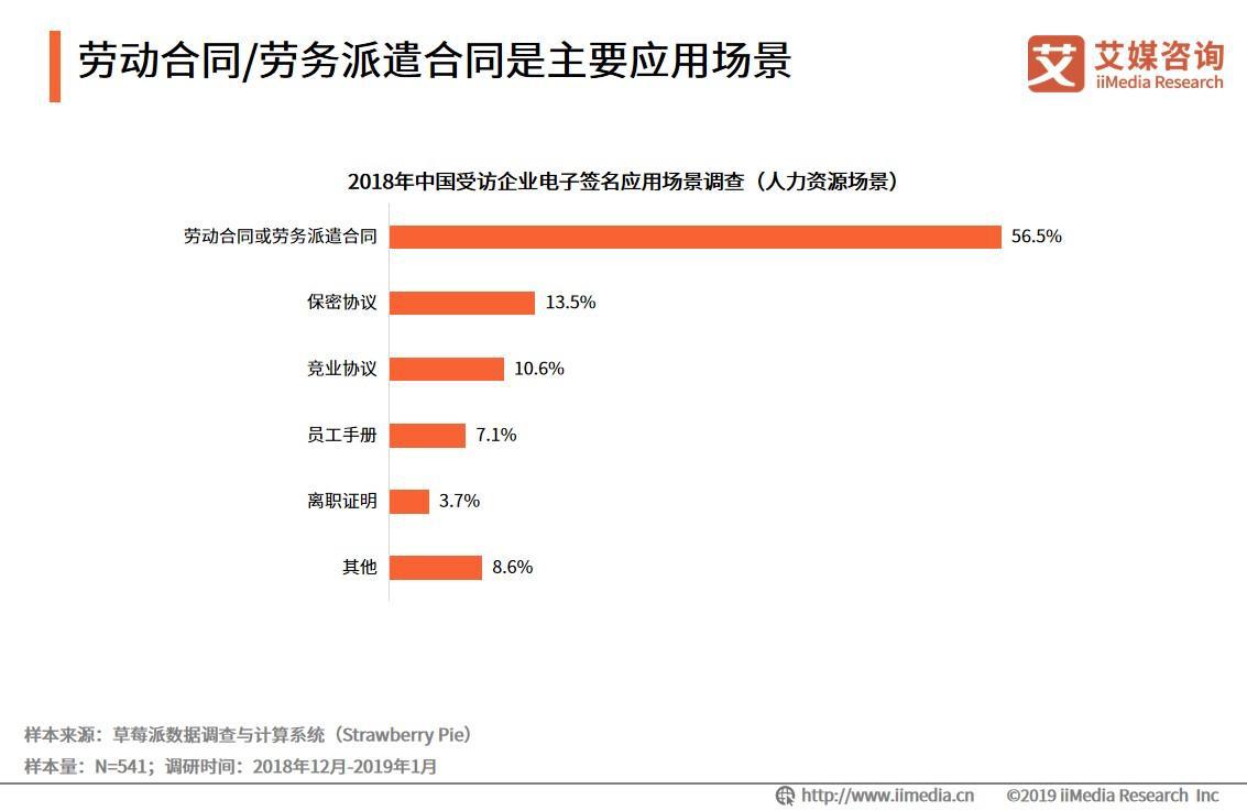 2018年中国人力资源场景电子签名发展趋势