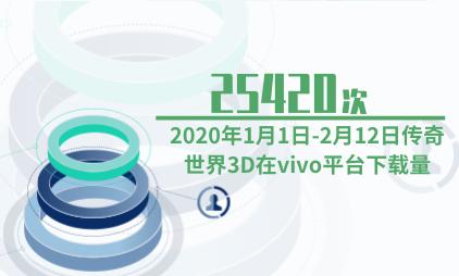 游戏行业数据分析:2020年1月1日-2月12日传奇世界3D在vivo平台下载量达25420次