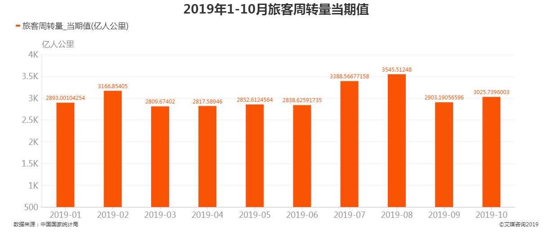 2019年1-10月旅客周转量当期值