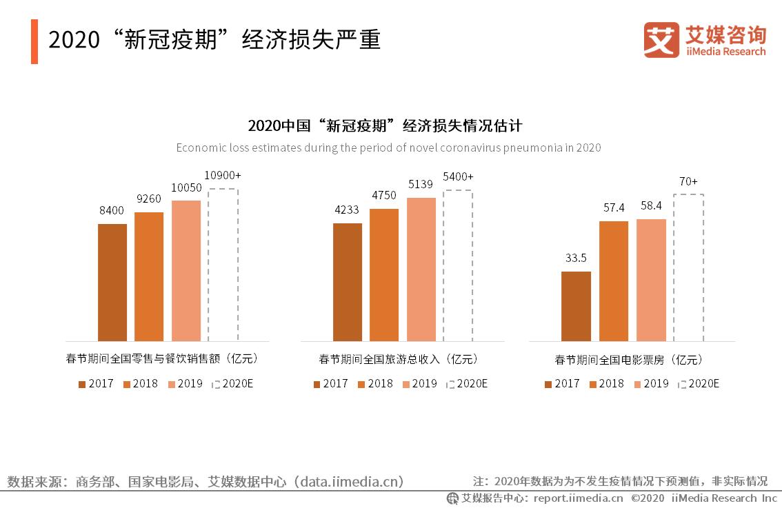 """2020""""新冠疫期""""经济损失严重"""