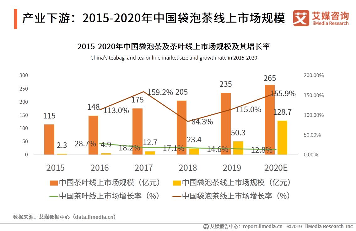 产业下游:2015-2020年中国袋泡茶线上市场规模