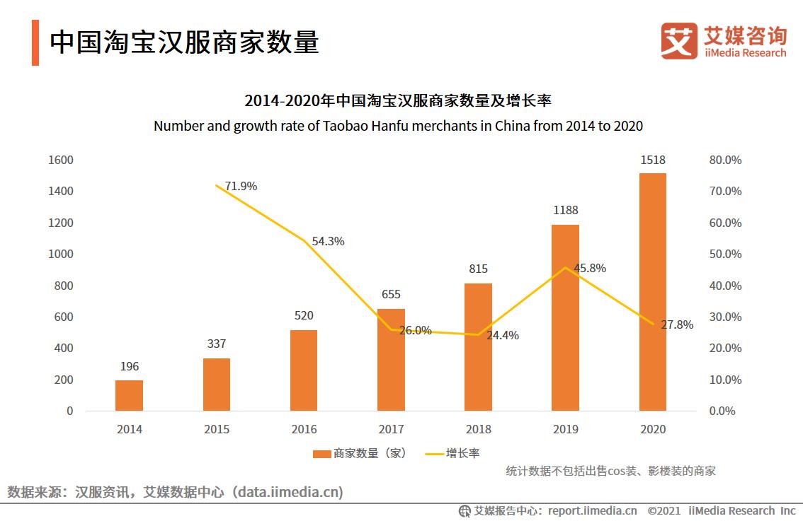 中国淘宝汉服商家数量