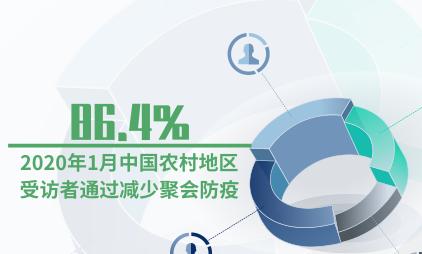 新冠疫情数据分析:2020年1月中国农村地区86.4%受访者通过减少聚会防疫