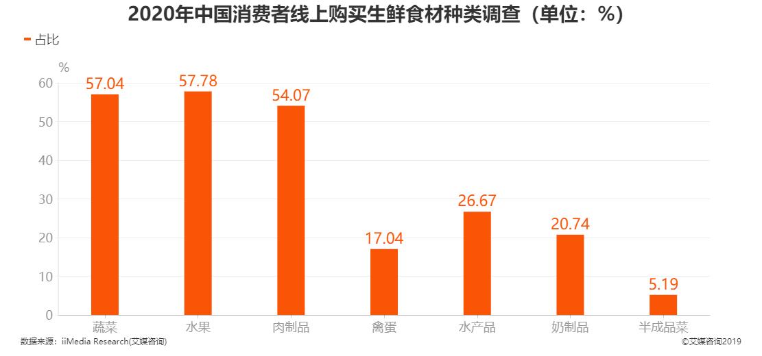 2020年中国消费者线上购买生鲜食材种类调查结果