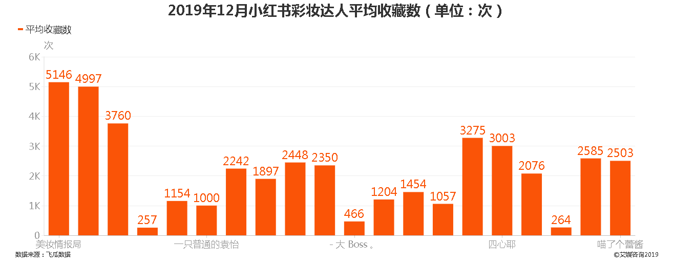 2019年12月小红书彩妆达人平均收藏数