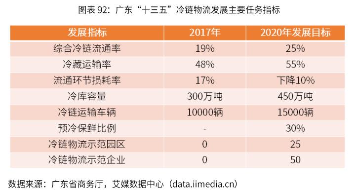 市场规模将达3780亿!2019-2022年中国冷链物流行业现状、挑战及趋势解读
