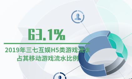 游戏行业数据分析:2019年三七互娱H5类游戏流水占其移动游戏流水比例为63.1%