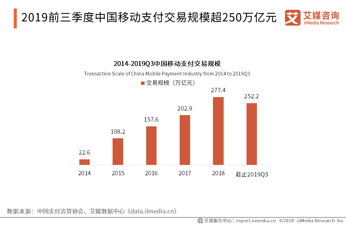 2019前三季度中国移动支付交易规模超250万亿元