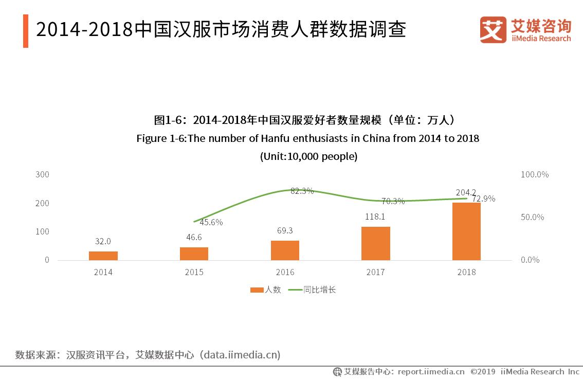 2014-2018中国汉服市场消费人群数据调查
