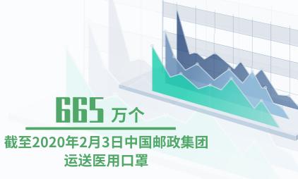 物流行业数据分析:截至2020年2月3日中国邮政集团运送医用口罩665万个