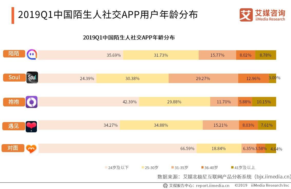 2019Q1中国陌生人社交APP月活跃用户分布