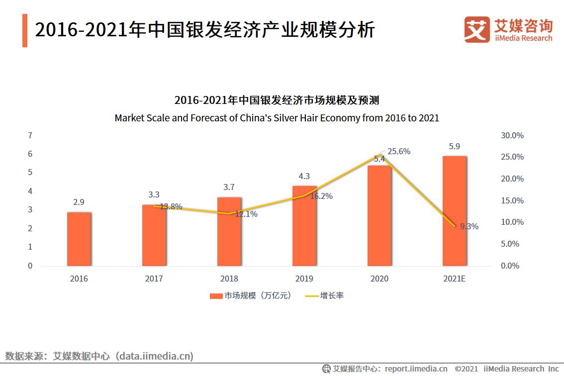 2016-2021年中国银发经济产业规模分析