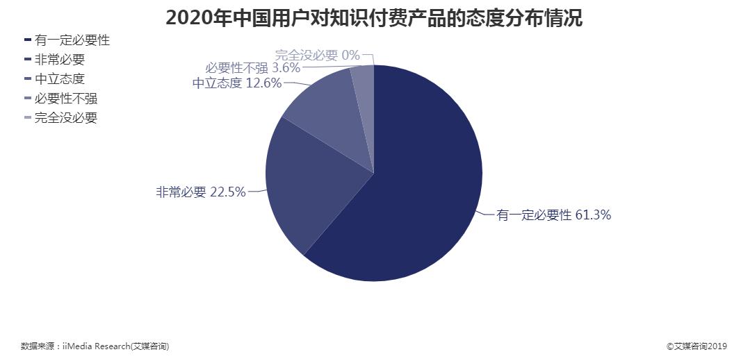 2020年中国用户对知识付费产品的态度分布