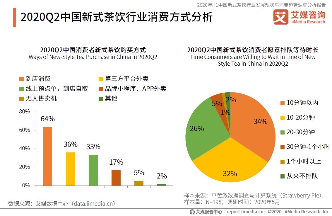 2020Q2中国新式茶饮行业消费方式分析